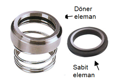 MODEL P-307 / NE3M MECHANICAL SEALS